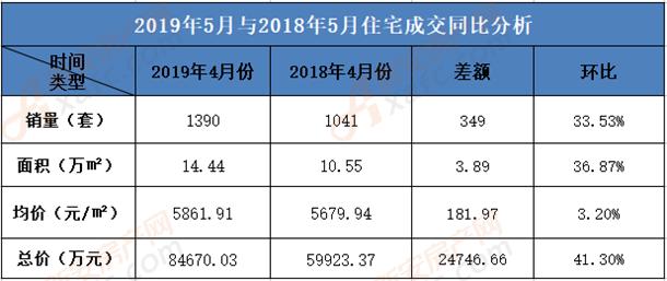 2019年5月份淮南住宅销售同比