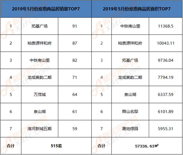 2019年5月份淮南商品房top7