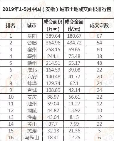 2019年1-5月中国(安徽)城市土地成交面积排行榜