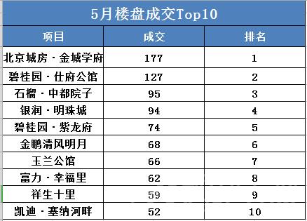 5月成交top10
