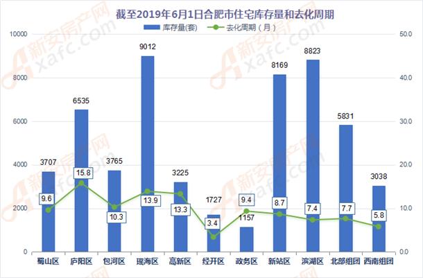 截至2019年6月1日合肥市住宅库存量和去化周期