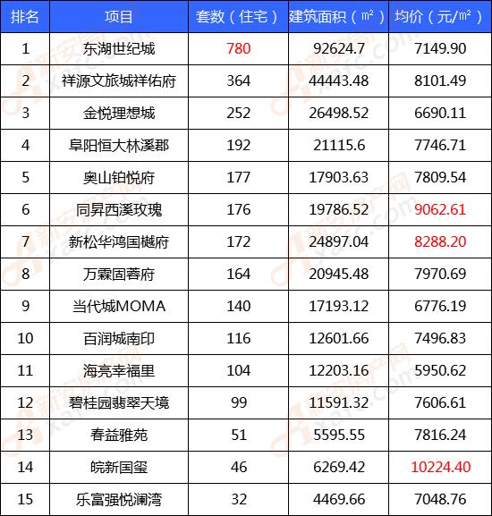 5月份住宅类商品房备案TOP榜单
