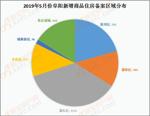 5月阜阳商品住房备案区域分析