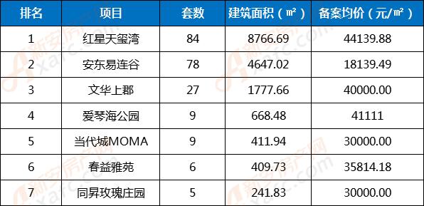 5月份非住宅类商品房备案TOP榜单