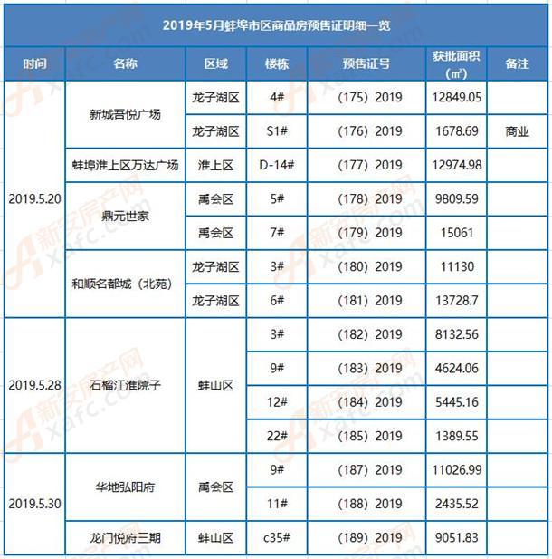 2019年5月蚌埠市区商品房预售证明细一览.jpg