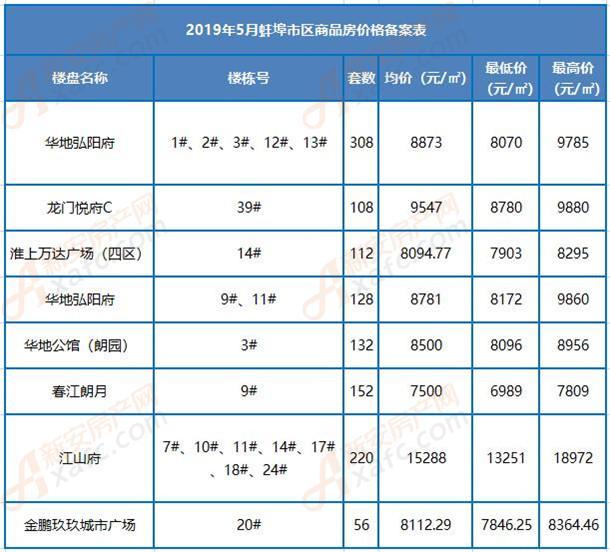 2019年5月蚌埠市区商品房价格备案表