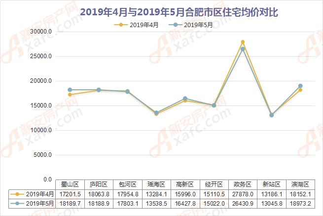 2019年4月與2019年5月合肥市區住宅均價對比