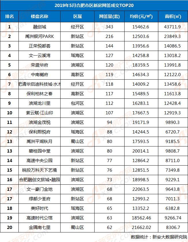 2019年5月合肥市區住宅樓盤網簽TOP20排行榜