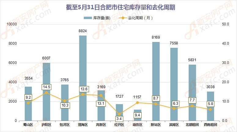 截至5月31日合肥市住宅庫存量和去化周期