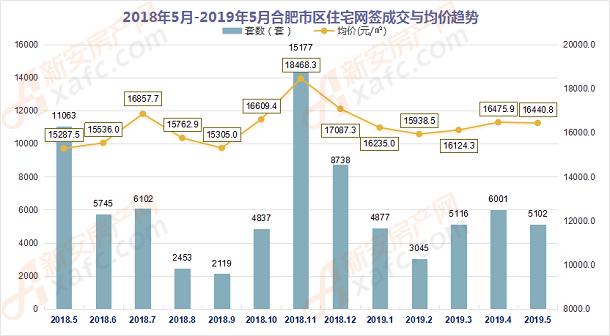 2018年5月-2019年5月合肥市區住宅網簽成交量走勢