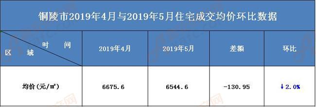 2019年铜陵市5月成交均价环比数据分析