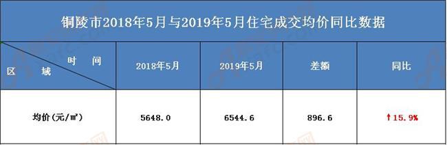 铜陵市2019年5月成交均价同比数据分析