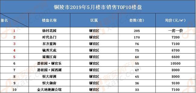 2019年5月铜陵楼市销量排行榜TOP10