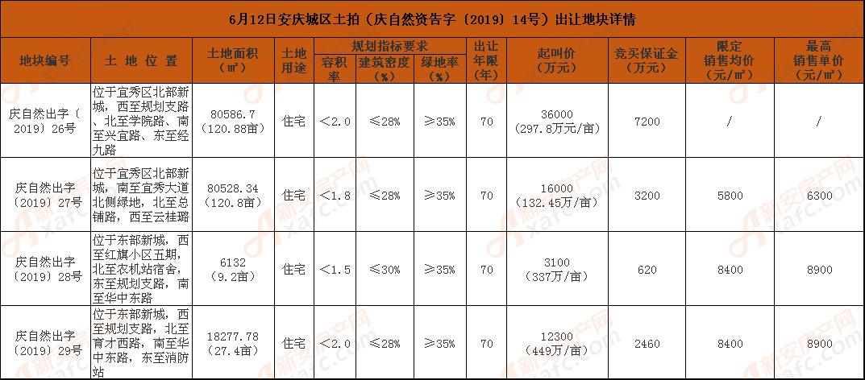 6月12日安庆城区土拍(庆自然资告字〔2019〕14号)出让地块详情.png