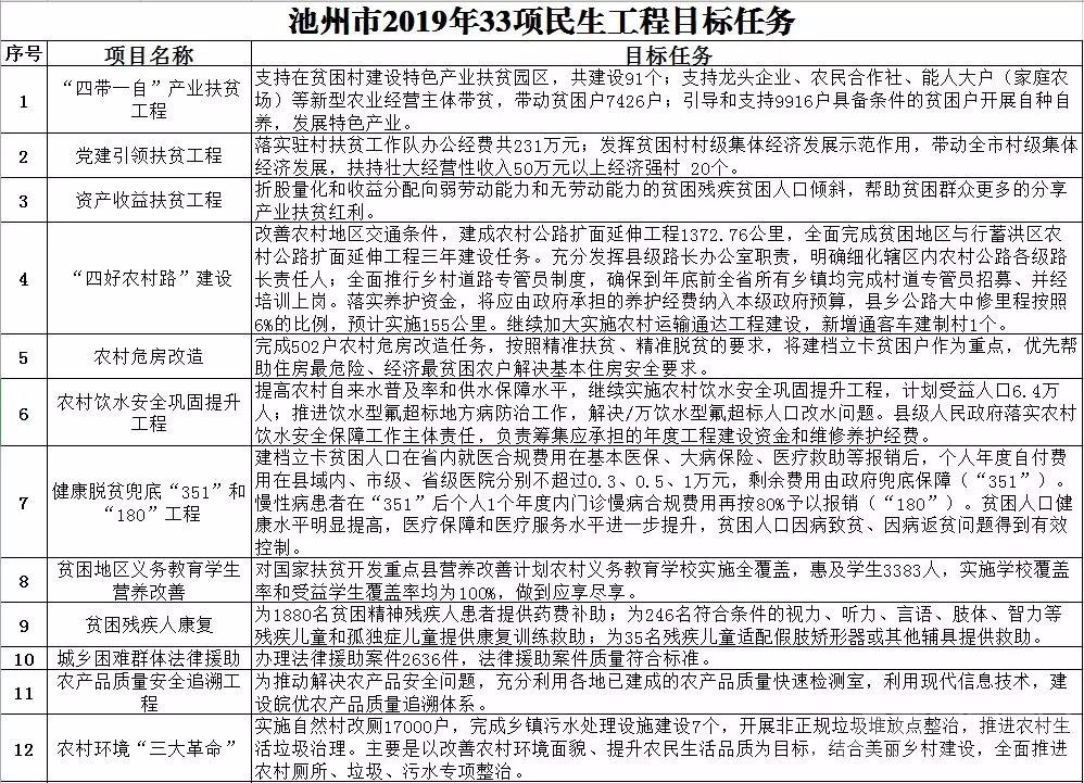 清華碩士偷拍女性:2019年,計劃投入首超40億元,投向這些民生工程!