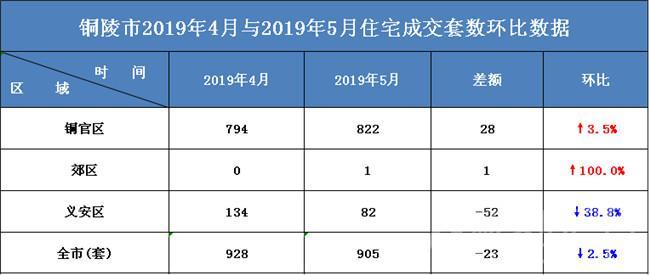 2019年铜陵楼市5月各区住宅成交套数环比数据