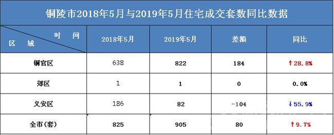 2019年铜陵楼市5月各区住宅成交套数同比数据