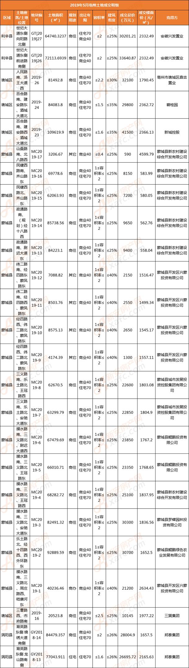 5月份亳州三县一区土地成交明细