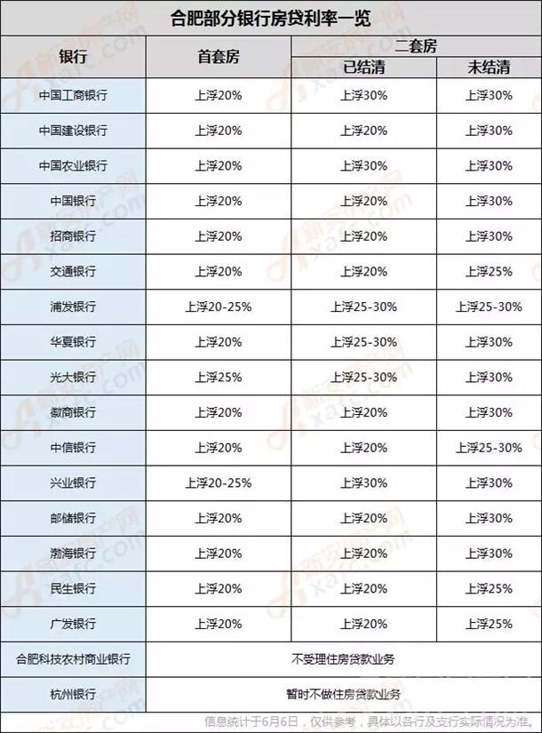 合肥房贷利率.jpg