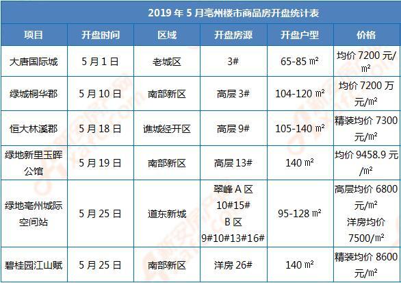 2019年5月亳州楼市商品房开盘统计表.jpg