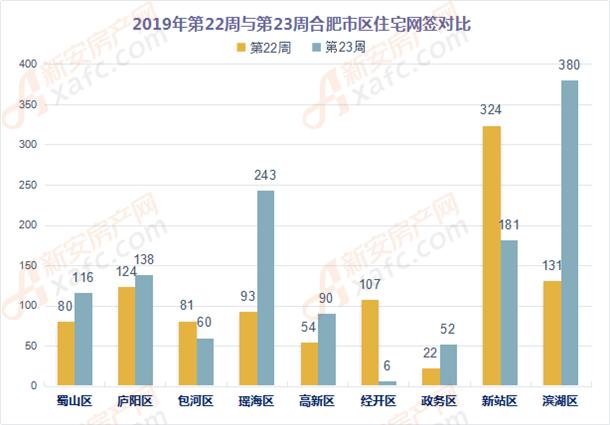 2019年第22周与第23周合肥市区住宅网签对比