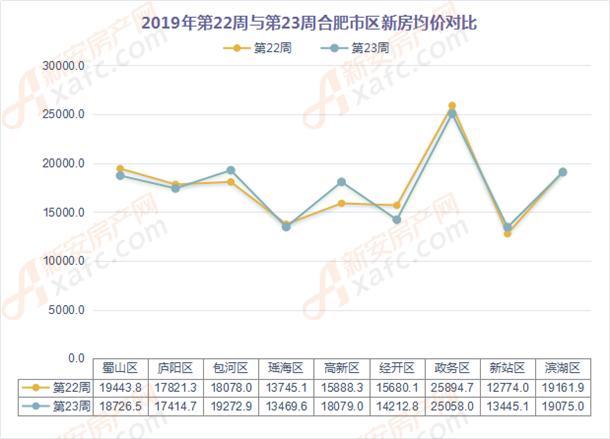 2019年第22周与第23周合肥市区新房均价对比