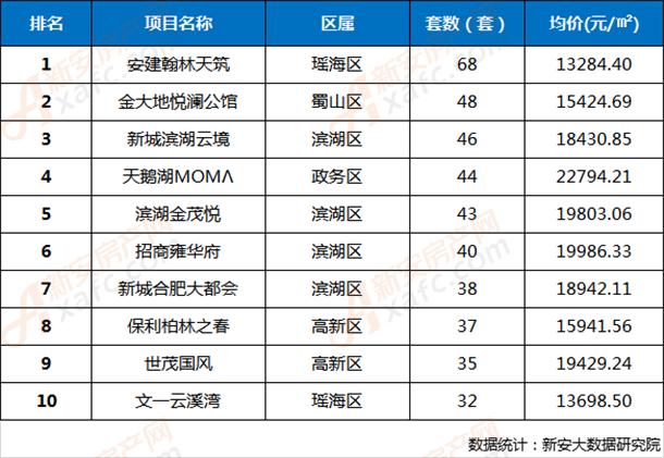 2019年第23周合肥市区楼盘网签成交TOP10排行榜