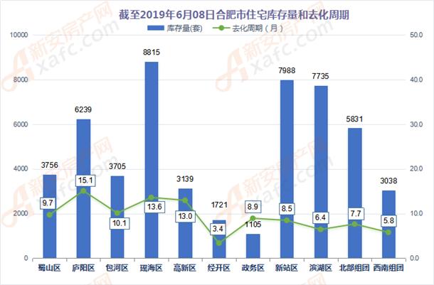 截至2019年6月8日合肥市住宅库存量和去化周期