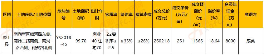 成美地产以261万元/亩 摘得颍上县YS2018-45号地