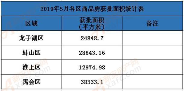 5月各区获批面积统计表