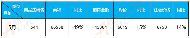 5月界首楼市:商品房备案544套 成交均价6819元/㎡