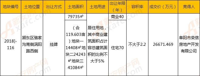 荣信地产以223万/亩摘得颍东区[2018]-116号安置地