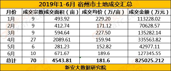 2019年1-6月土地数据.png