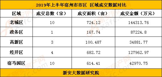 2019年宿州市土地成交区域对比.png