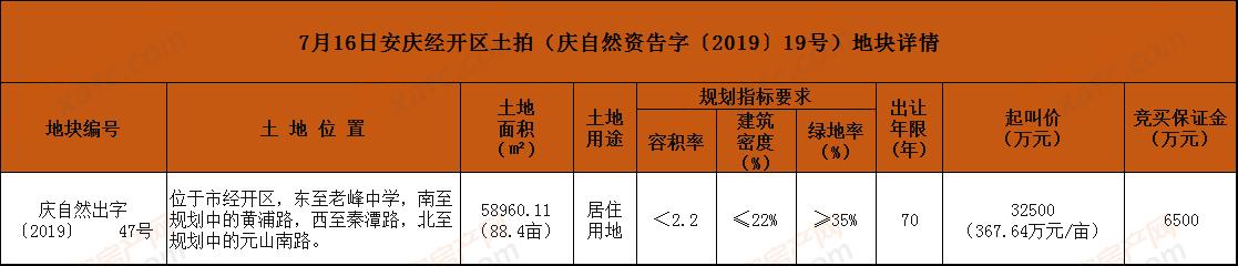 7月16日安庆经开区土拍(庆自然资告字〔2019〕19号)地块详情.png