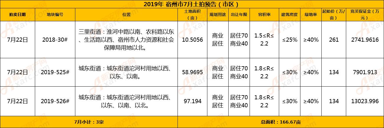宿州7月市区土拍预告.png