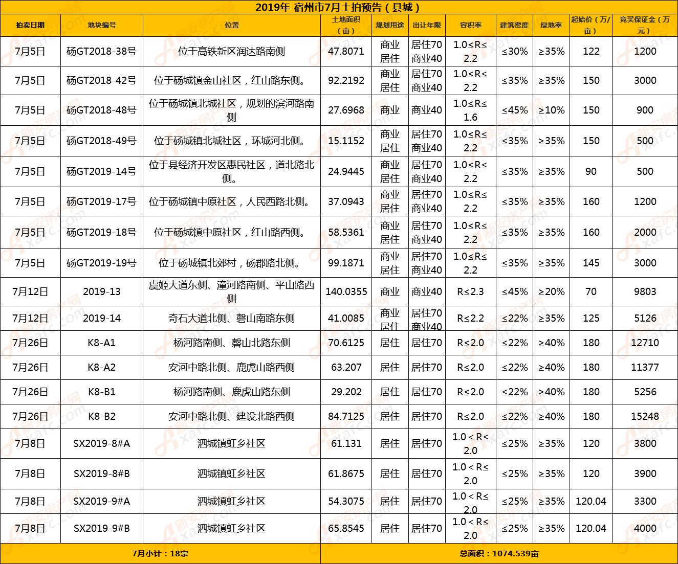 宿州7月县城土拍预告.png