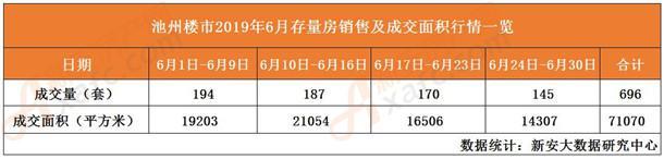 6月存量房销量及成交面积一览表