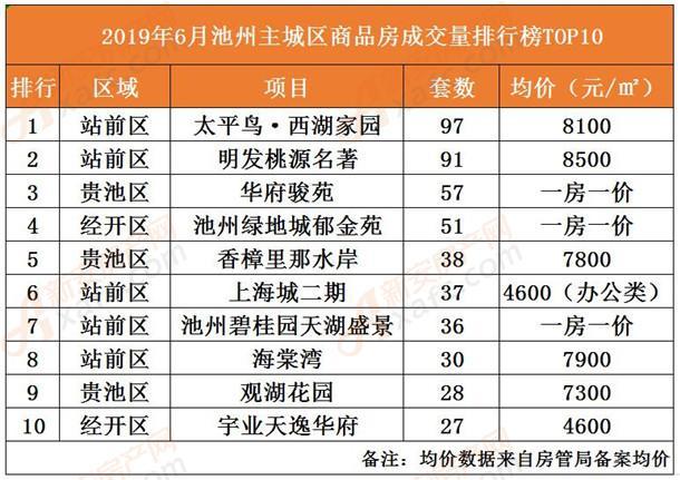 6月池州主城区商品房成交量排行榜TOP10