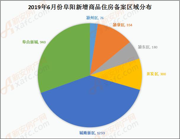 2019年6月阜阳新增商品房备案区域对比