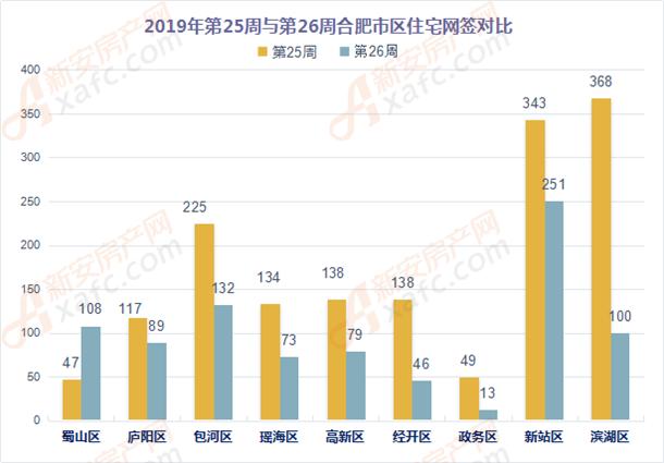 2019年第25周与第26周合肥市区住宅网签对比