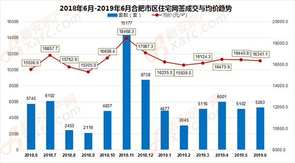 2018年6月-2019年6月合肥市区住宅网签成交量走势
