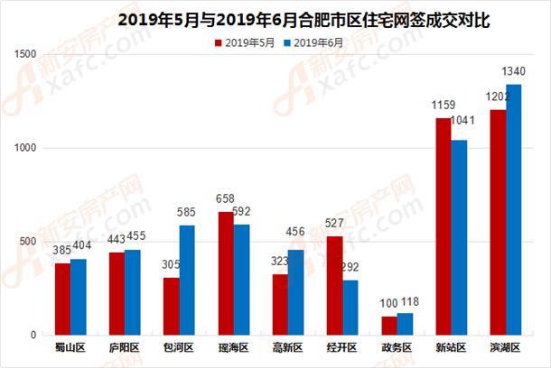 2019年5月与2019年6月合肥市区住宅网签成交对比
