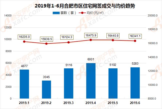 2019年1-6月合肥市区住宅网签成交与均价趋势