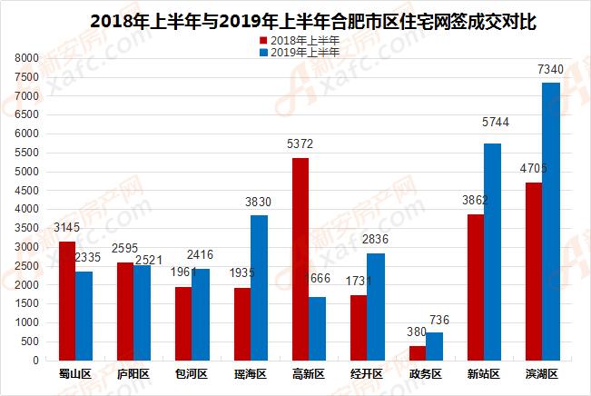2018年上半年与2019年上半年合肥市区住宅网签成交对比