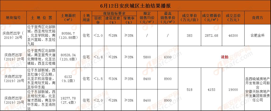 6月12日安庆城区土拍结果播报.png