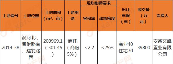 2019-38地块成交信息