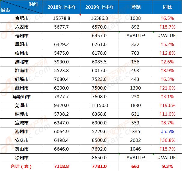 2019年上半年均价与2018年上半年均价对比