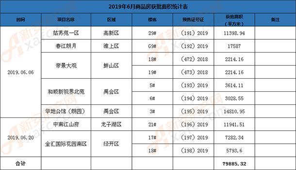 6月份商品房获批面积统计表