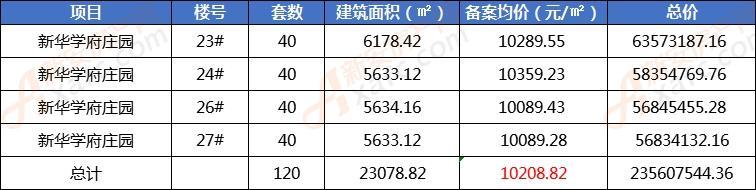 新华学府庄园新备案120套住宅 均价10208.82元/㎡
